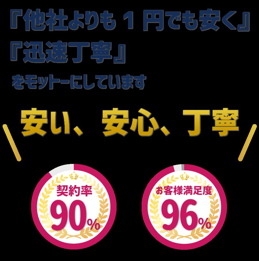 安い、安心、丁寧でお客様満足度96%